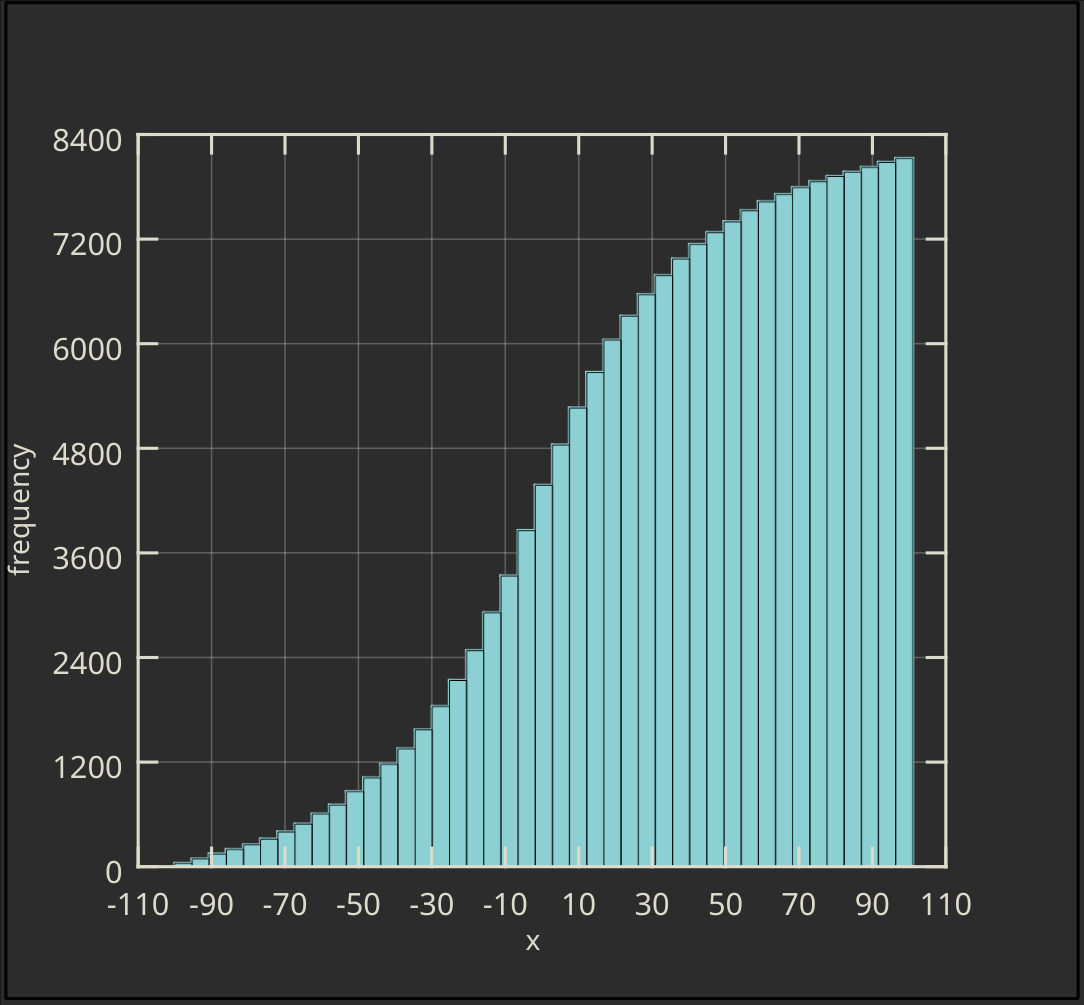 Vertical Cumulative Histogram