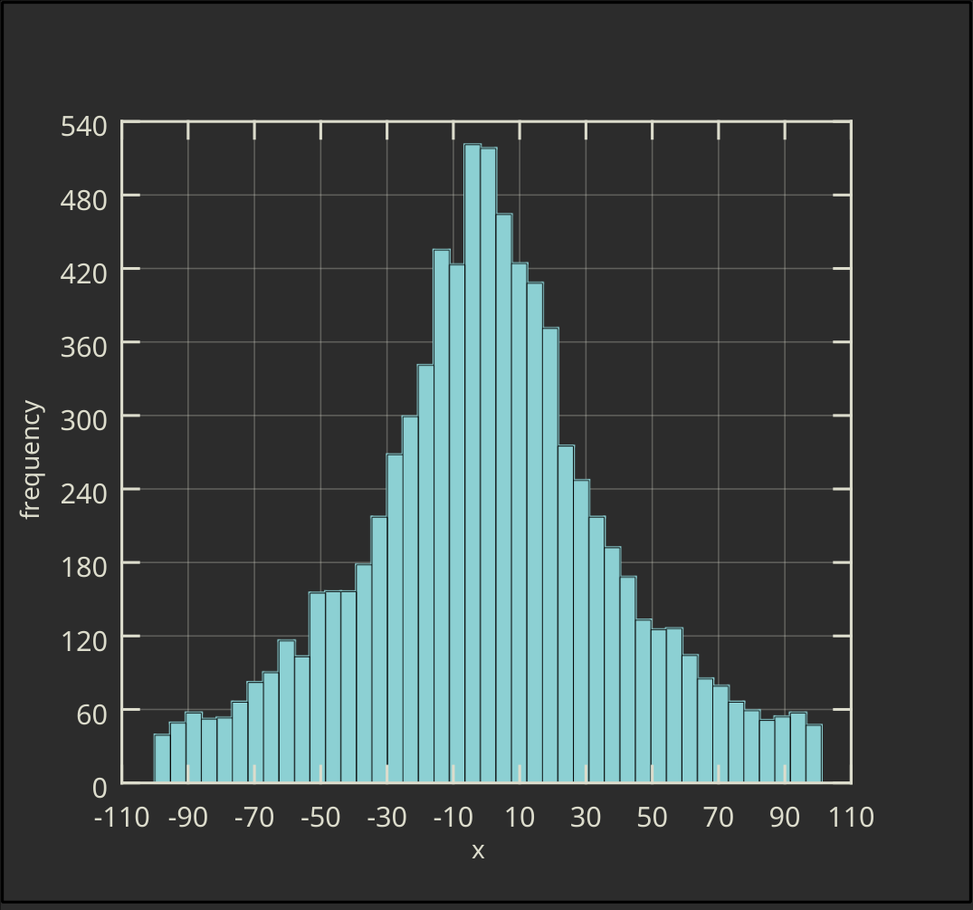 Vertical Ordinary Histogram