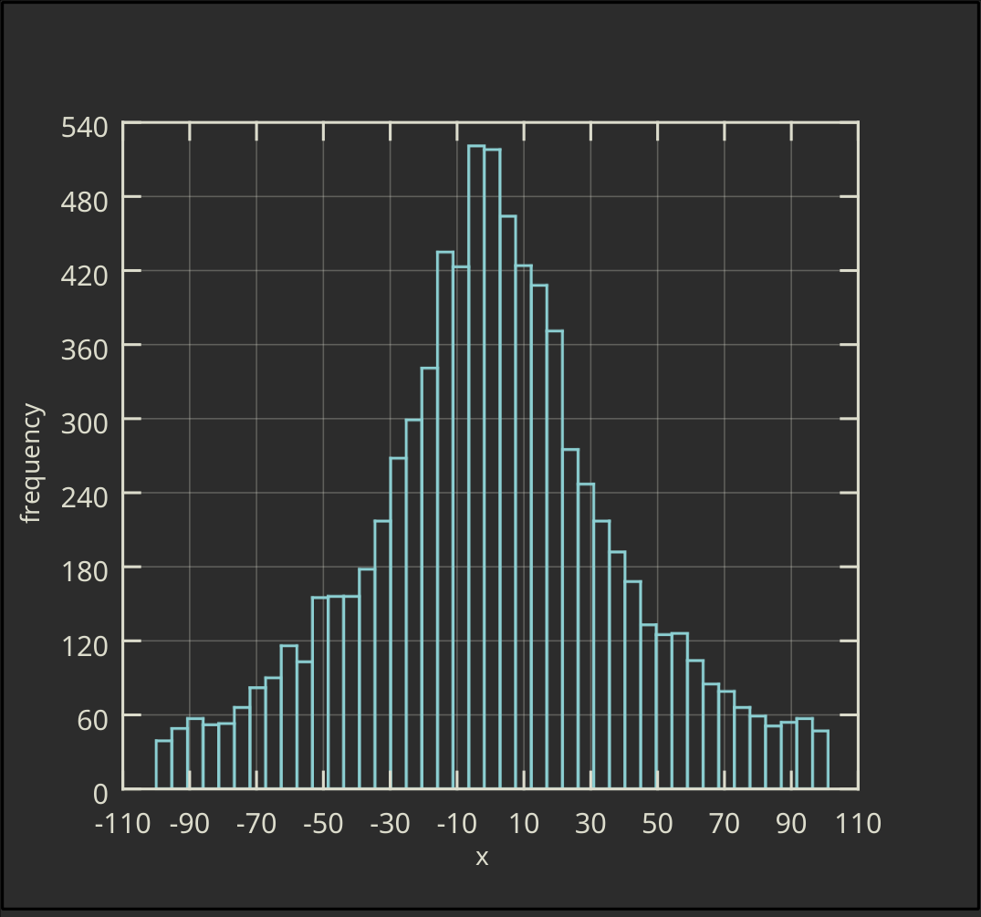 Vertical Ordinary Histogram without Filling