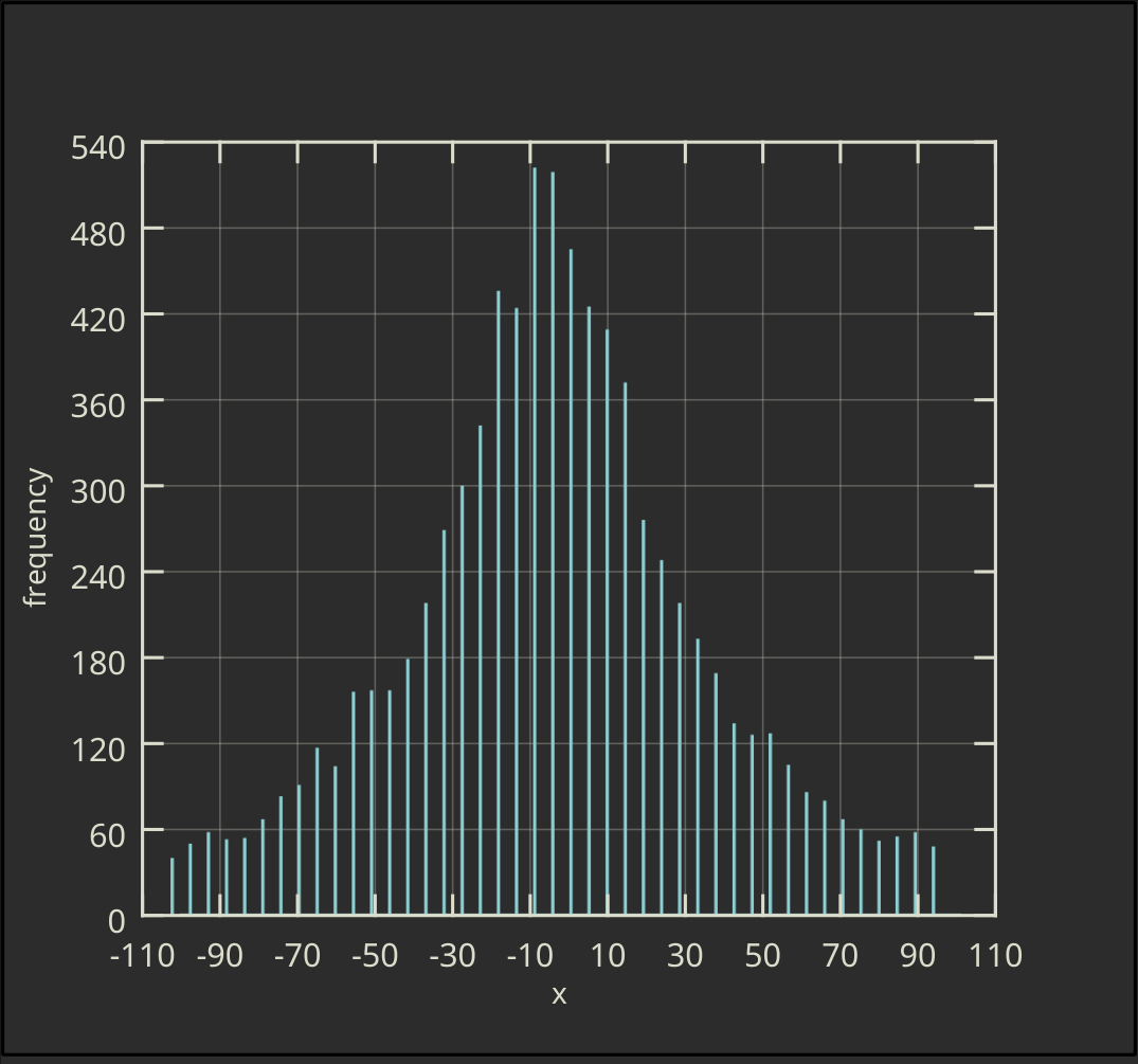 Vertical Ordinary Histogram with Drop Lines