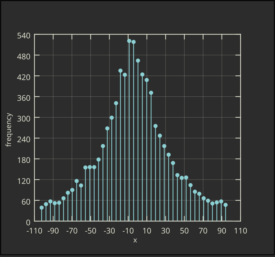 Vertical Ordinary Histogram with Drop Lines and Symbols