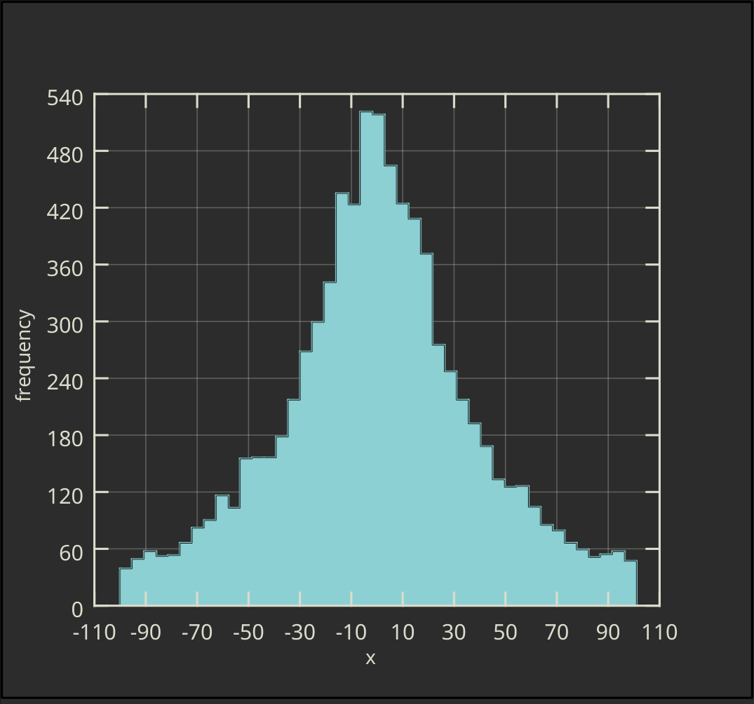 Horizontal Ordinary Histogram with Envelope