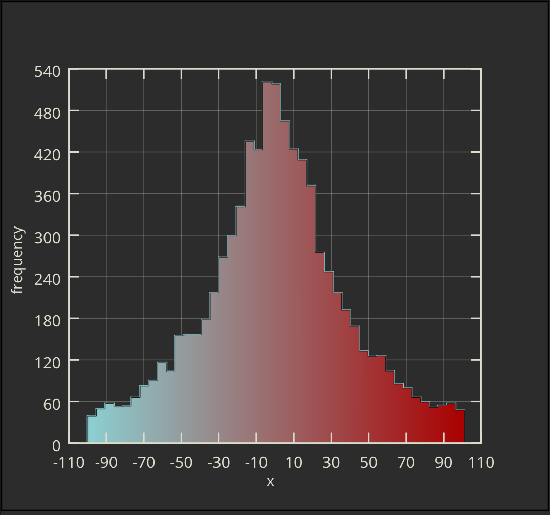 Horizontal Ordinary Histogram with Gradient Filling