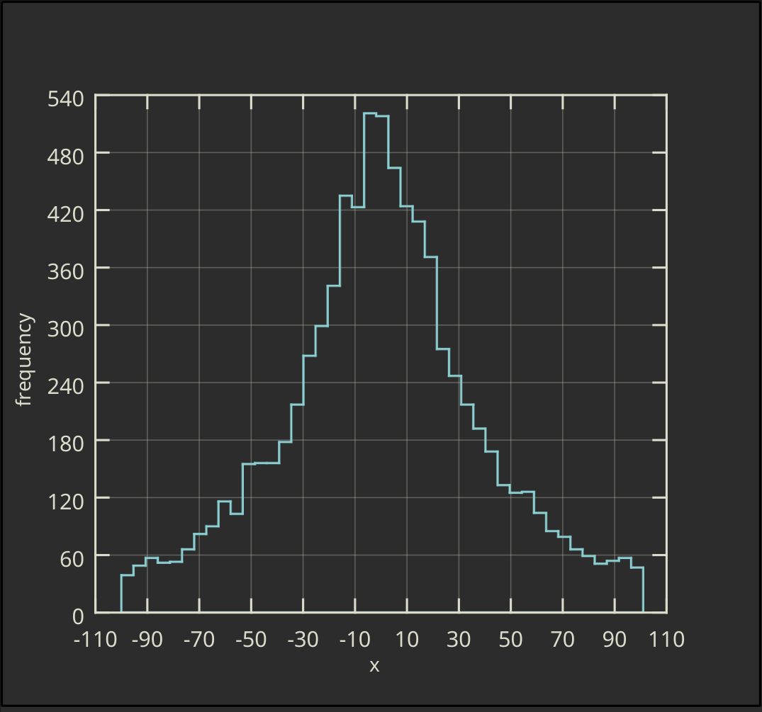 Horizontal Ordinary Histogram without Filling