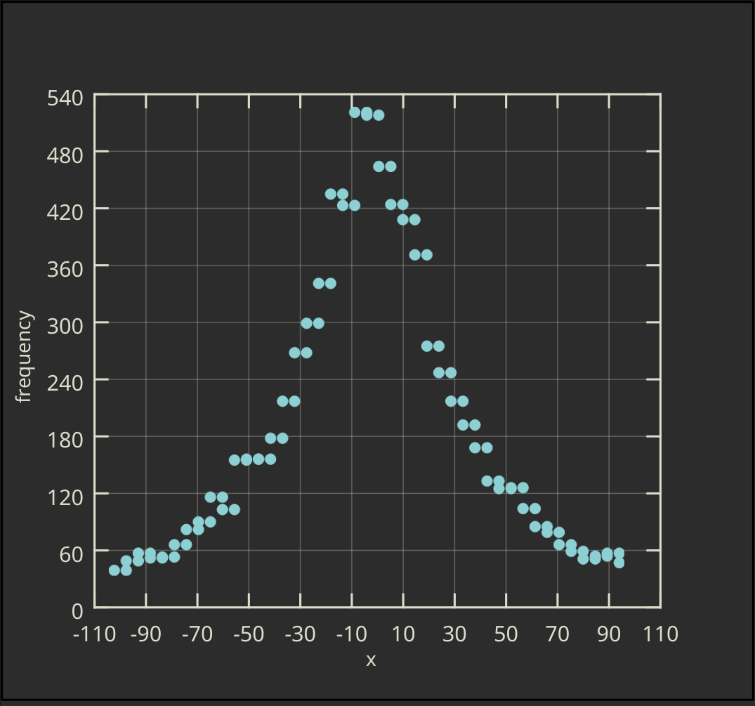 Vertical Ordinary Histogram with Symbols